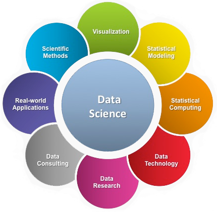Decoding Data Science in India