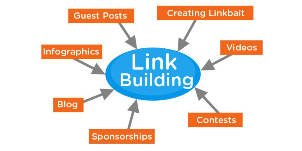 How Can SEOs Use Social Media to Build Links?