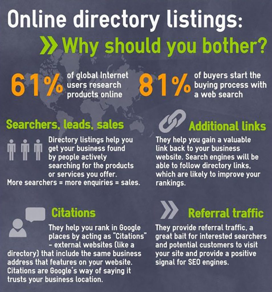 Business Directories, infographic