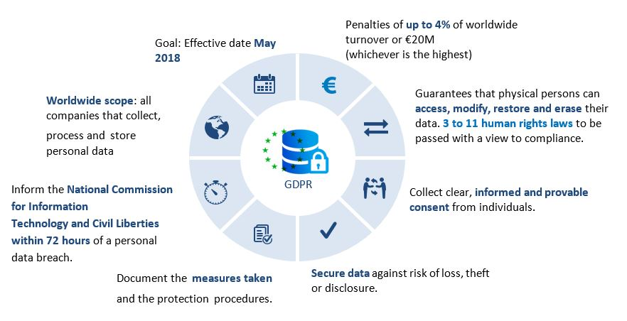 What is the GDPR and How will it Affect the Retail Sector in the UK?