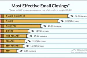 Email Closing: Do's and Don'ts