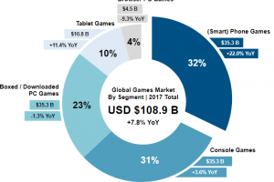 An Introspection on How Gaming Contributes to the Development of Local Economies