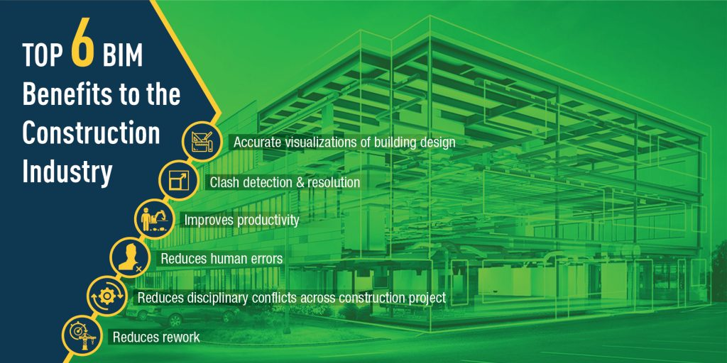 BIM Benefits to the Construction Industry