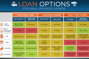 Understanding the Different Types of Loans you Can Get for Business