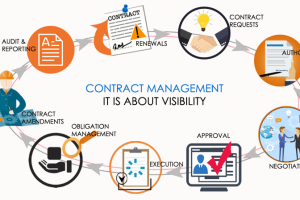 7 Lessons I've Learned from Contract Management