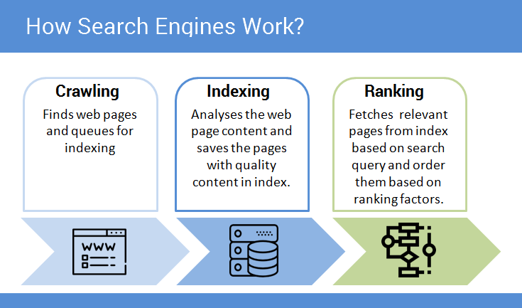 How Search Engines Work - Flow Chart