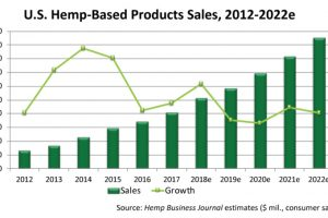 What the Farm Bill Means for the HEMP Industry