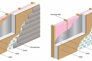 Structural Insulated Panels: Renewed Interest in Sustainable Building