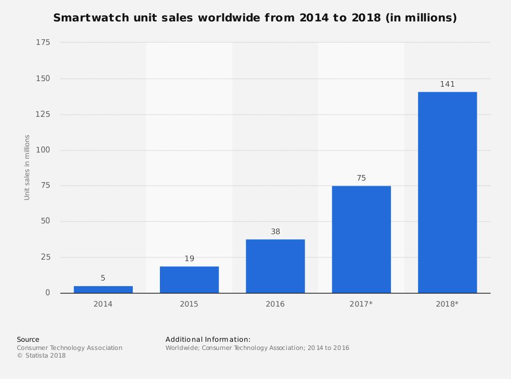 Smartwatch unit sales