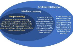 AI (Artificial Intelligence) vs Machine Learning vs Deep Learning