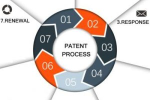The Evolution of Patent in India