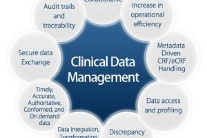 Impact of Clinical Trial Data Management and Technology Growth and Its Future Implications