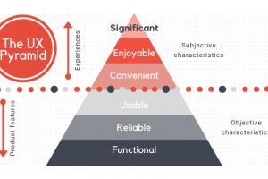 Information Architecture – The Precursor To UX Design