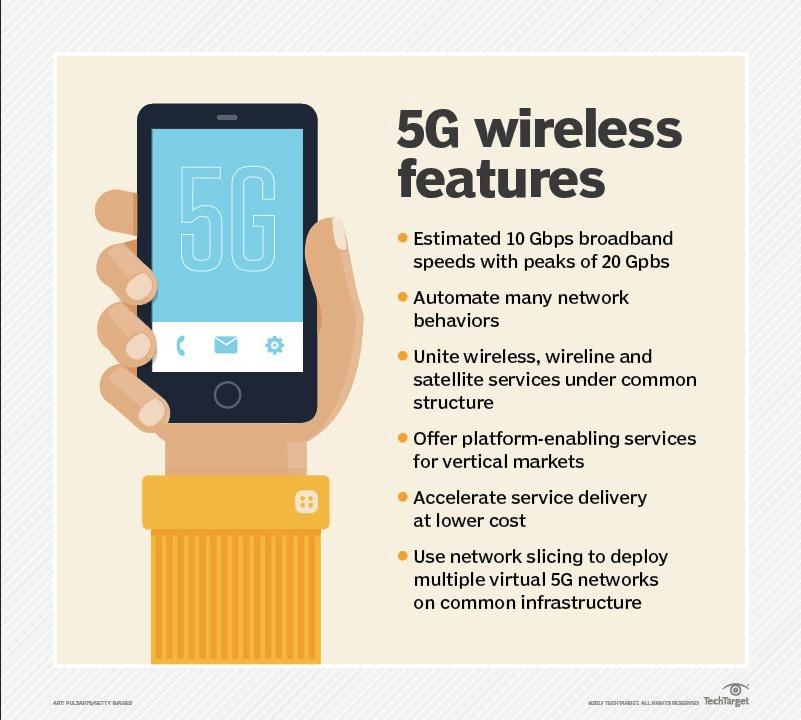 5G Wireless