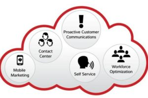 What is a Cloud Contact Center?