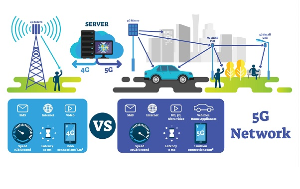 5G Potential – How does it compare to other Internet technologies?