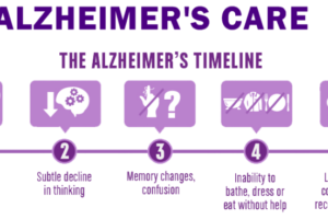 5 Step Guide to Caring for Someone with Alzheimer's