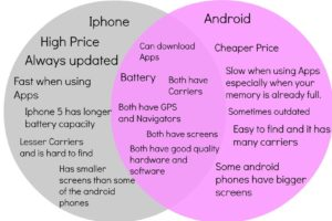 Comparing Android vs. iOS: Does User Behavior Really Impact Mobile App Development?