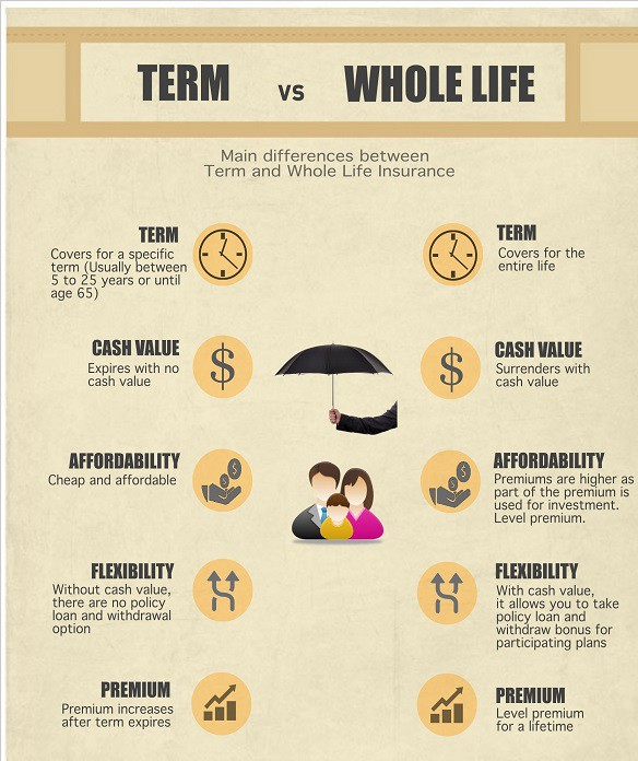 The Difference Between Term and Life Insurance and Who ...
