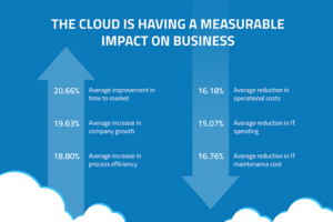 Top 6 Biggest Benefits of the Cloud for Tech Entrepreneurs