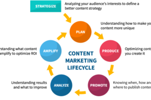 7 Content Marketing Strategies that will Skyrocket your Website Traffic