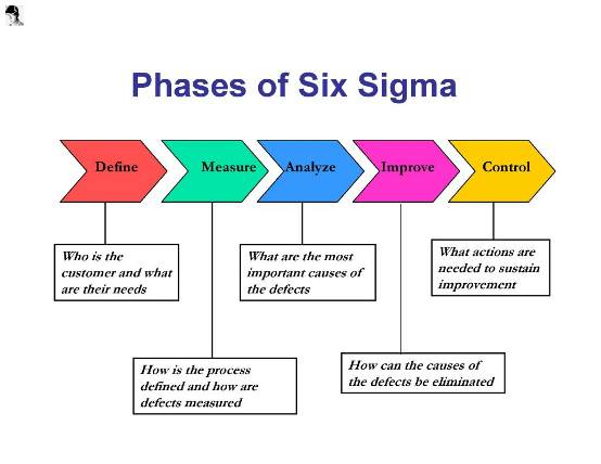 How Should Small and Medium Enterprises Approach Six Sigma?