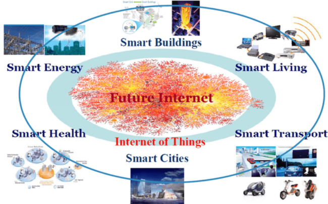 6 Ways in which the Internet of Things is Changing Our Everyday Lives